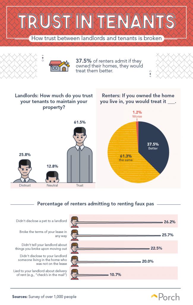 Survey reveals landlord/tenant trust issues - RealtyBizNews