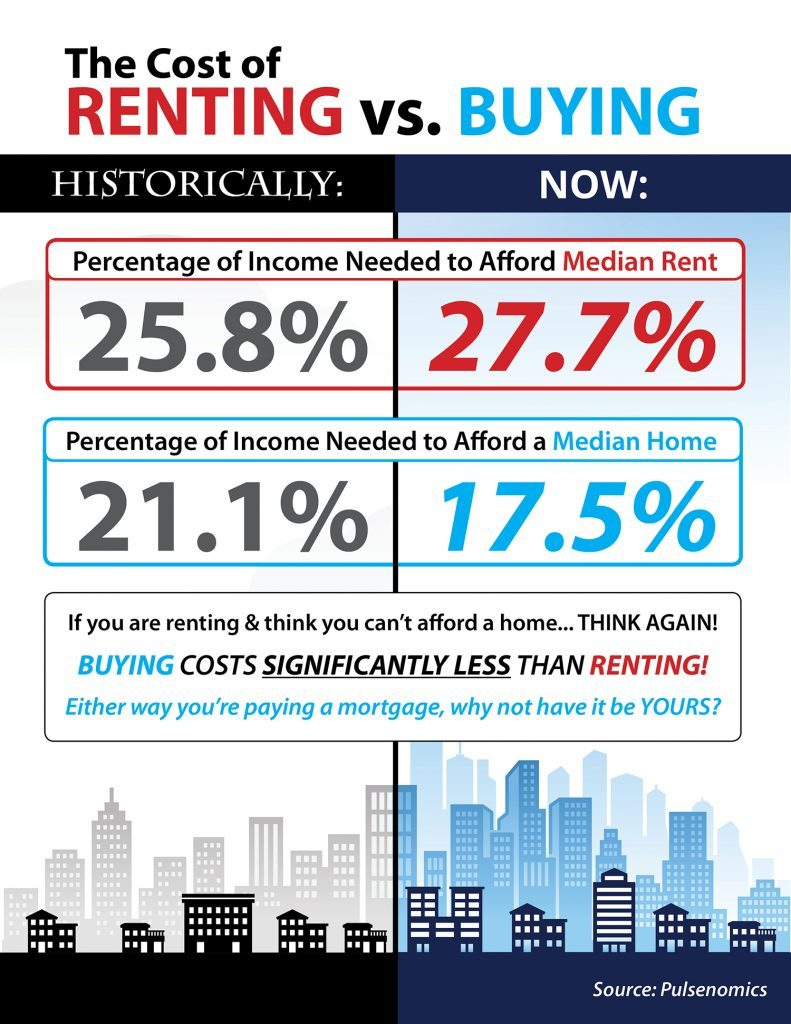 Historical and now percentages of income needed to afford median rent and home buying.