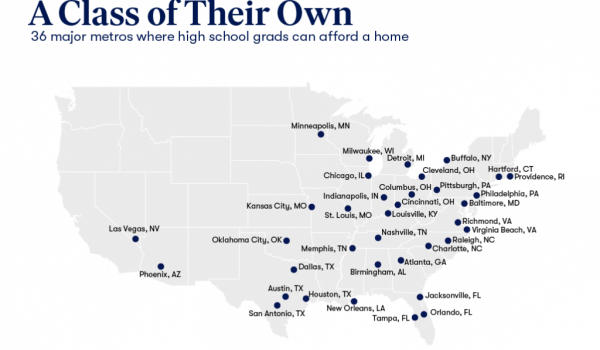 Zillow highlights 36 metros where high school grads can afford a mortgage