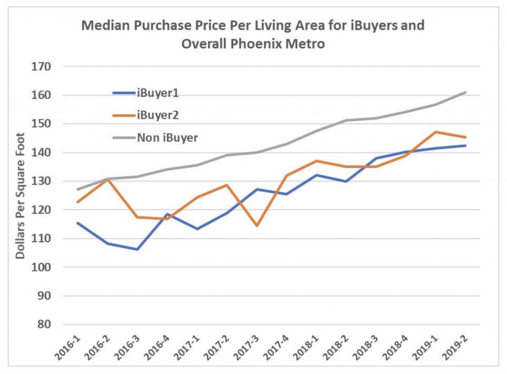 iBuyers Media Purchase Price