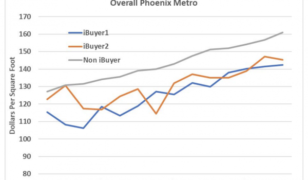 Research shows iBuyers typically cost sellers 13% to 15% more