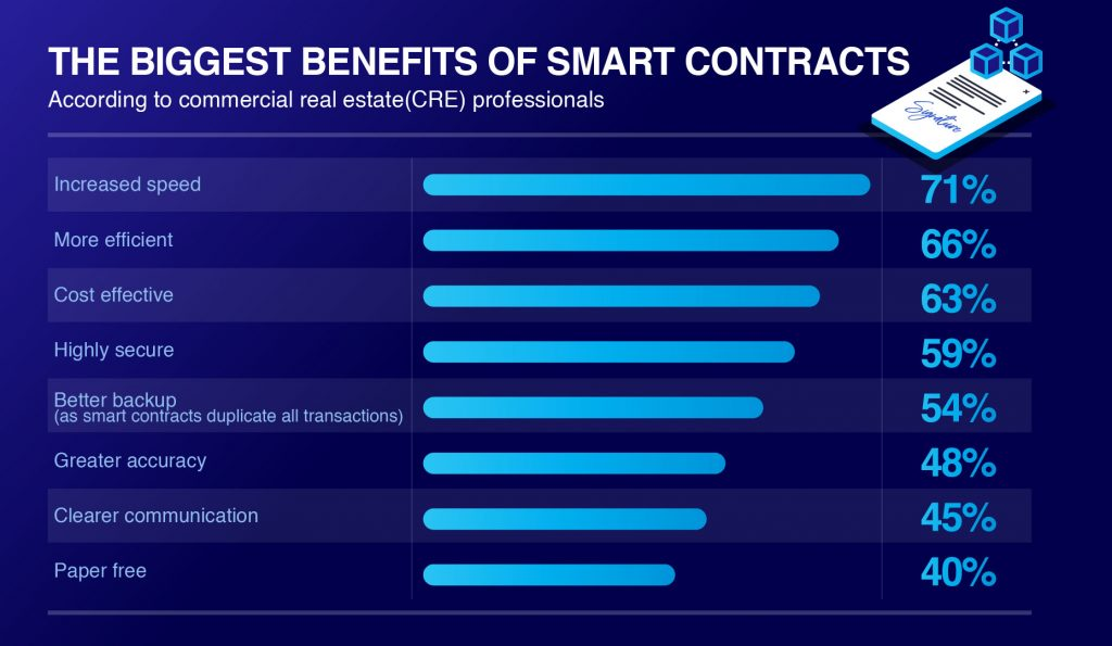 Benefits of Smart Contracts